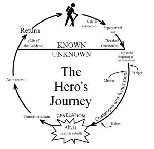 2013-02-28-Heroesjourney