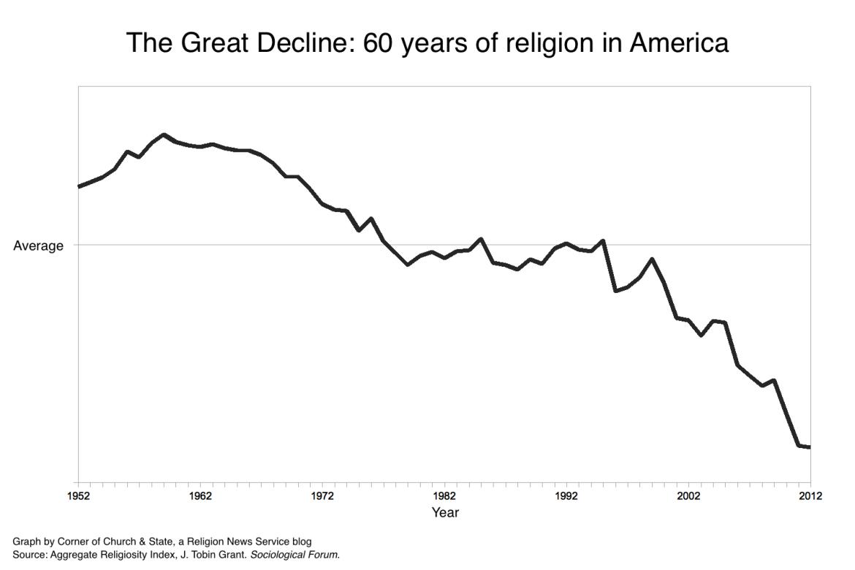 religiosity-graph1-1170x780